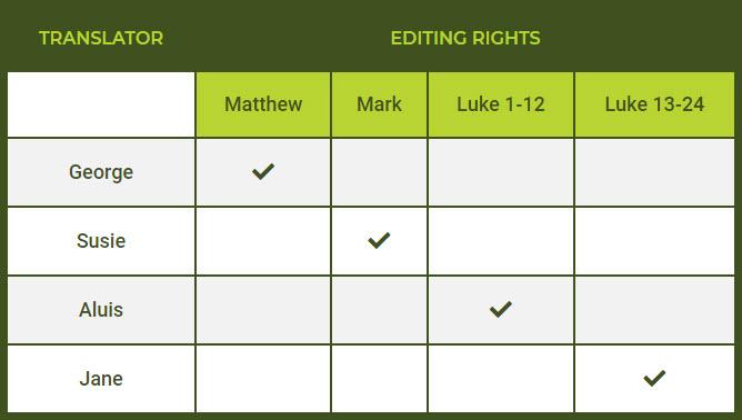 editing rights