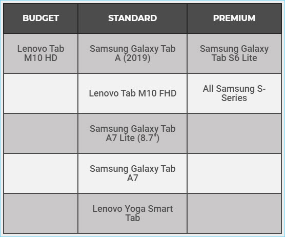 paratext lite tablet recommendations table