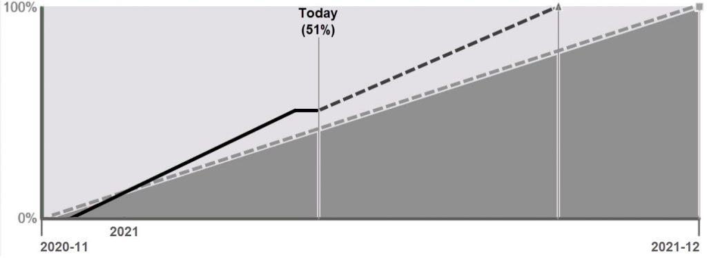 project progress chart grey