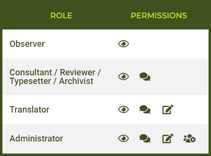 role permissions 2