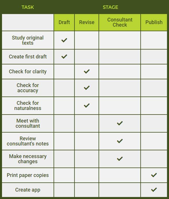 set tasks per stage